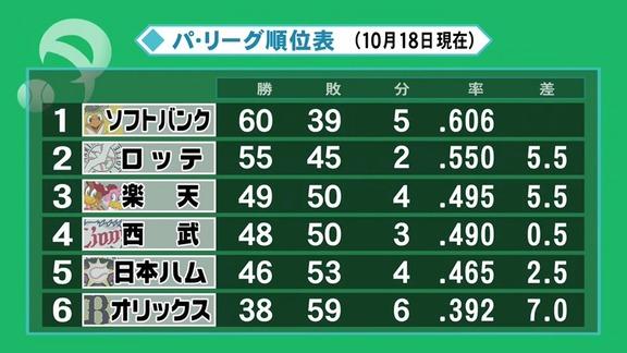 中日、与田監督に続投要請へ! 球団首脳「あまり補強もできなかった中、この時期に貯金4は十分、頑張ってくれている」