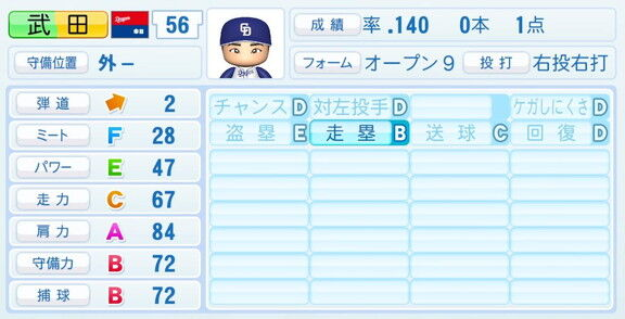 木下拓哉ら大幅強化! 『パワプロ2020』がシーズン最終アップデート! 中日ドラゴンズ野手陣の能力・最終データは…?