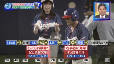 中日・平田良介選手が2019年の成績を振り返る「いやぁ凄く寂しい数字ですね」
