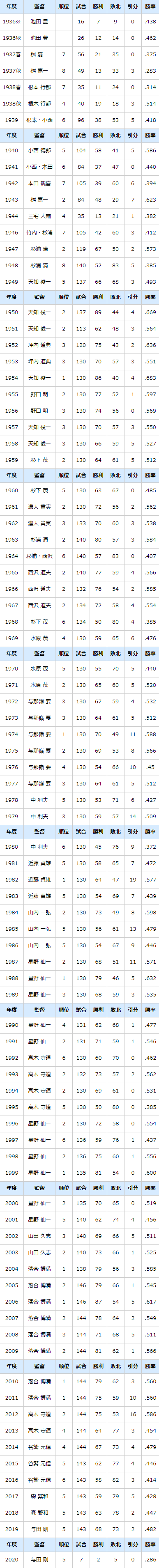 中日ドラゴンズがプロ野球史上4球団目の通算5000敗に到達 現在の通算勝率は…【年度別成績 (1936~2020)】