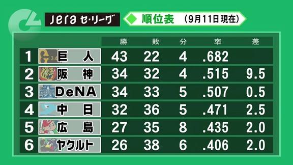 中日・与田監督が通算100勝を達成! ここまで100勝109敗7分け