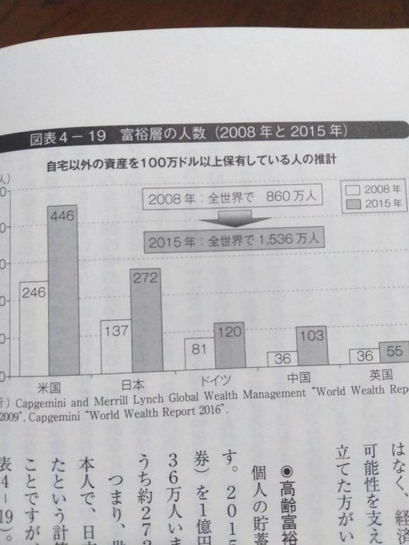 【朗報】日本、富裕層の数で世界ランキング第2位wwwwwwww