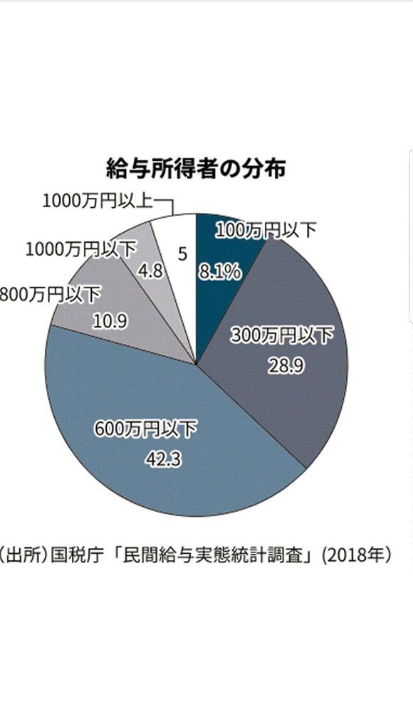 【悲報】 日本人の年収、7割が600万円以下・・・