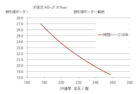 犬夜叉AG-JT グラフ