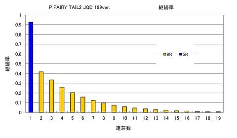 FAIRY TAIL 199 継続率