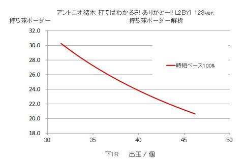 猪木123 グラフ