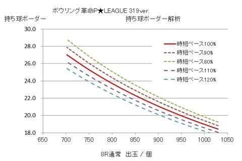 P★LEAGUE 319 グラフ