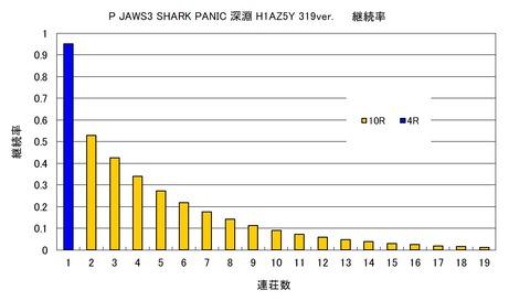 JAWS3 319 継続率
