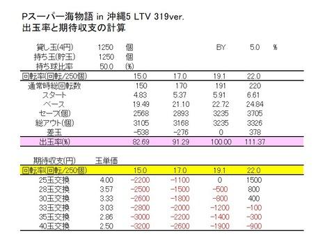 沖縄5 319 期待収支