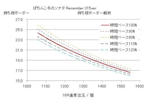 冬のソナタRemember 315 グラフ