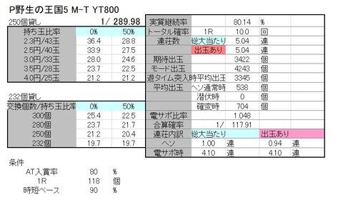 野生の王国 YT800 解析