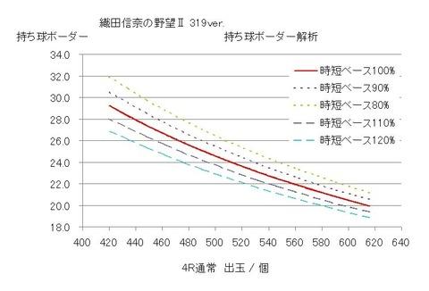 織田信奈の野望Ⅱ 319 グラフ