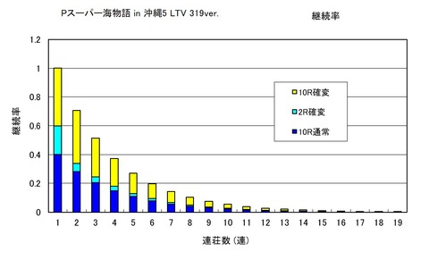沖縄5 319 継続率