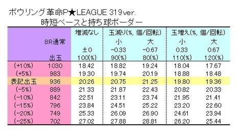 P★LEAGUE 319 表
