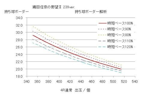 織田信奈の野望Ⅱ 239 グラフ