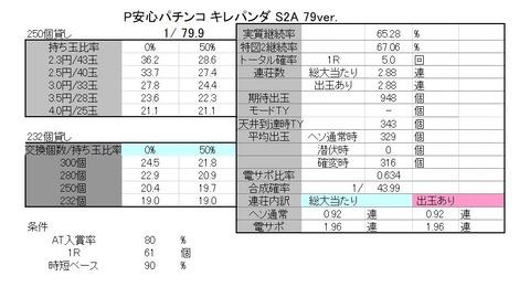 キレパンダ 79 解析