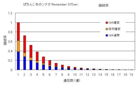 冬のソナタRemember 315 継続率