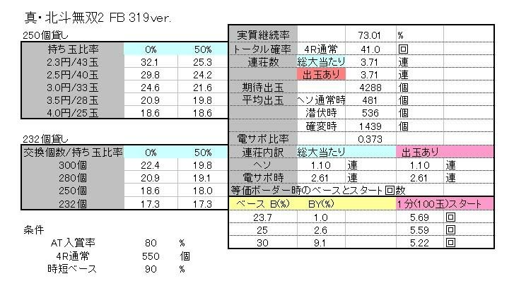 無双 ボーダー 北斗 【真・北斗無双】実践報告 無双はやっぱり甘い!