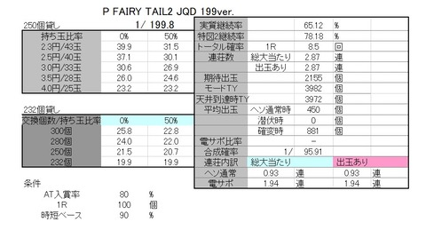 FAIRY TAIL 199 解析