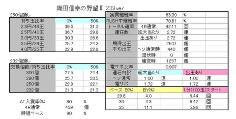 織田信奈の野望Ⅱ 239 解析