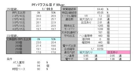 パワフル3 99 解析