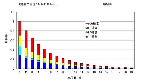 野生の王国 M2-T 継続率