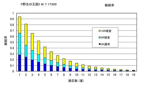 野生の王国 YT800 継続率