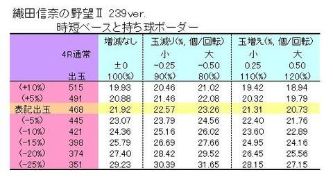 織田信奈の野望Ⅱ 239 表