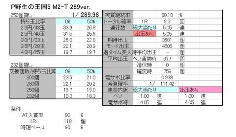野生の王国 M2-T 解析