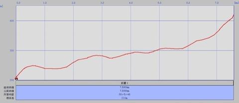 湯平庄内農免道路高低差グラフ のコピー