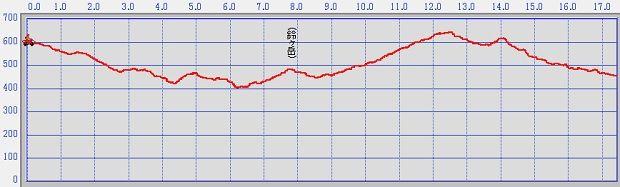 小国グリーンロード標高グラフ