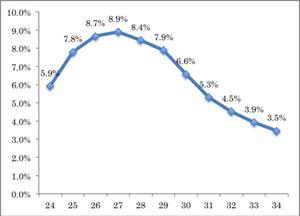 2014年「人口動態調査」より算出 図1