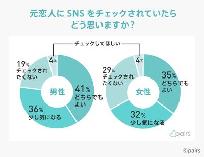 元カレ・元カノのSNSをチェックするのは何割?