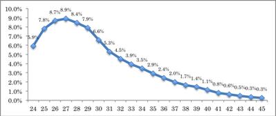 2014年「人口動態調査」より算出 図2