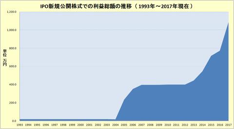 IPO新規公開株式での利益総額の推移