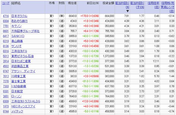 高配当利回り銘柄ランキング(2017年3月17日)20万円以上