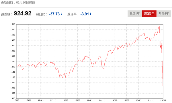 S&P米国リート指数20200320
