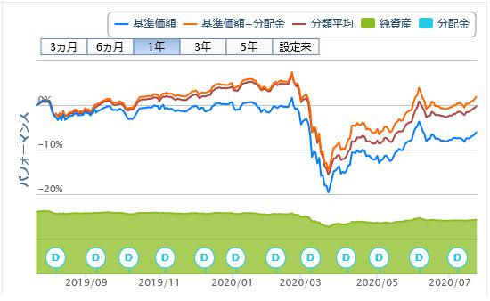 ピムコ・グローバル・ハイイールド・ファンド(毎月分配型)20200722