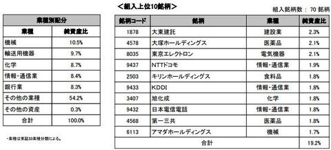 野村日本株高配当70連動型上場投信2016年7月末