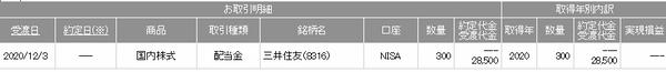 三井住友FG配当金20201203