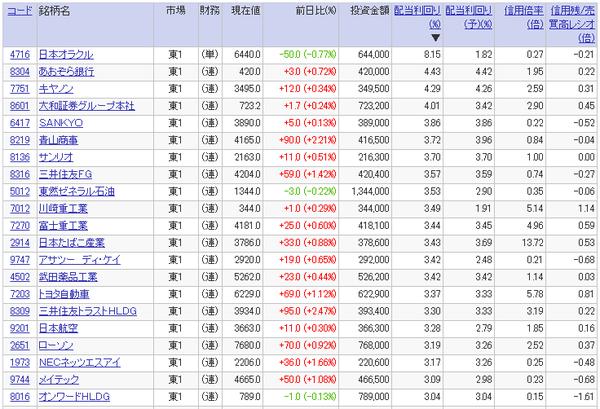 高配当利回り銘柄ランキング(2017年3月24日)20万円以上