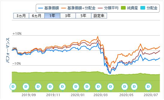 新光グローバル・ハイイールド債券ファンド米ドルコース20200722