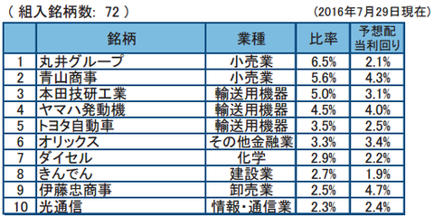 フィデリティ日本配当成長株2016年7月末