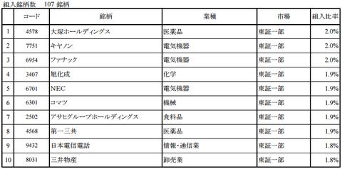 ひとくふう日本株式銘柄2016年8月末