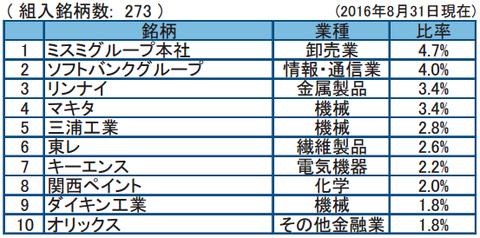 フィデリティ日本成長株2016年8月末