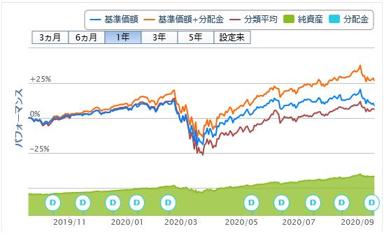 アライアンスバーンスタイン米国成長株投信Dコース毎月決算型200918