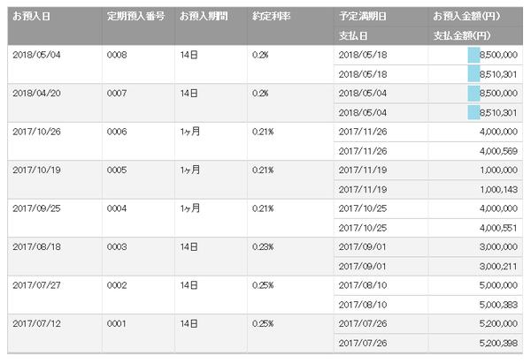 楽天銀行定期預金201805