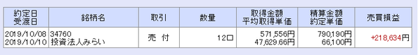 みらい(3476)売却20191008