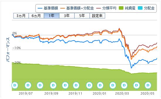 マニュライフ・変動高金利戦略ファンドBコース20200529
