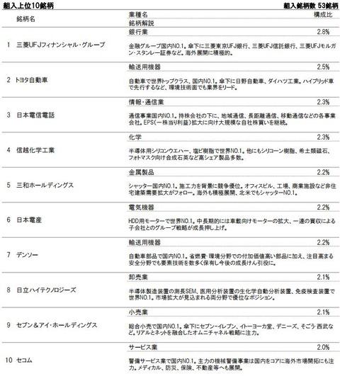 iTrust日本株式組入上位銘柄2016年7月末